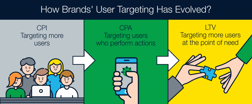 How Brands' User Targeting Has Evolved