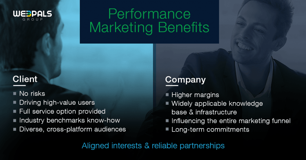 ay-for-performance marketing benefits