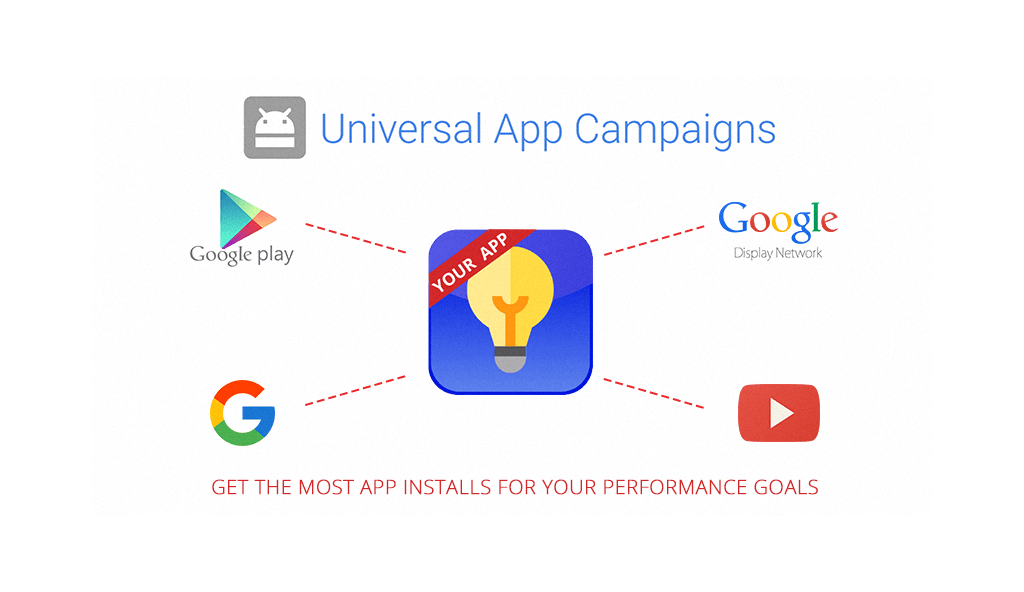 GOOGLE UAC – IT'S HERE! ARE YOU READY?