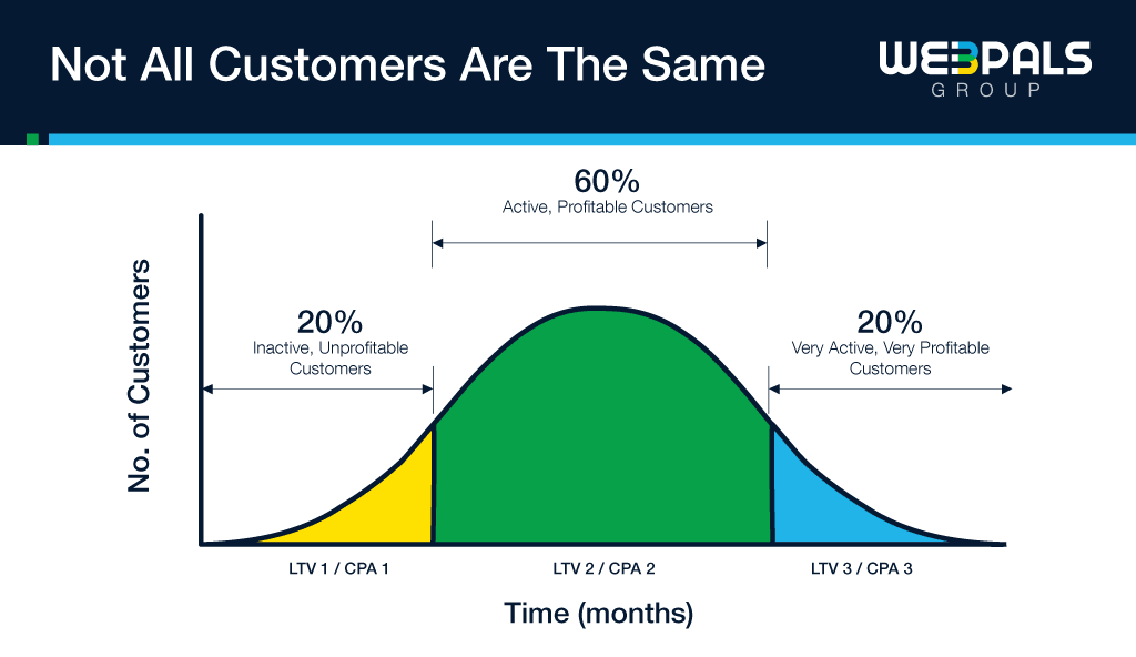 customer lifetime value graph