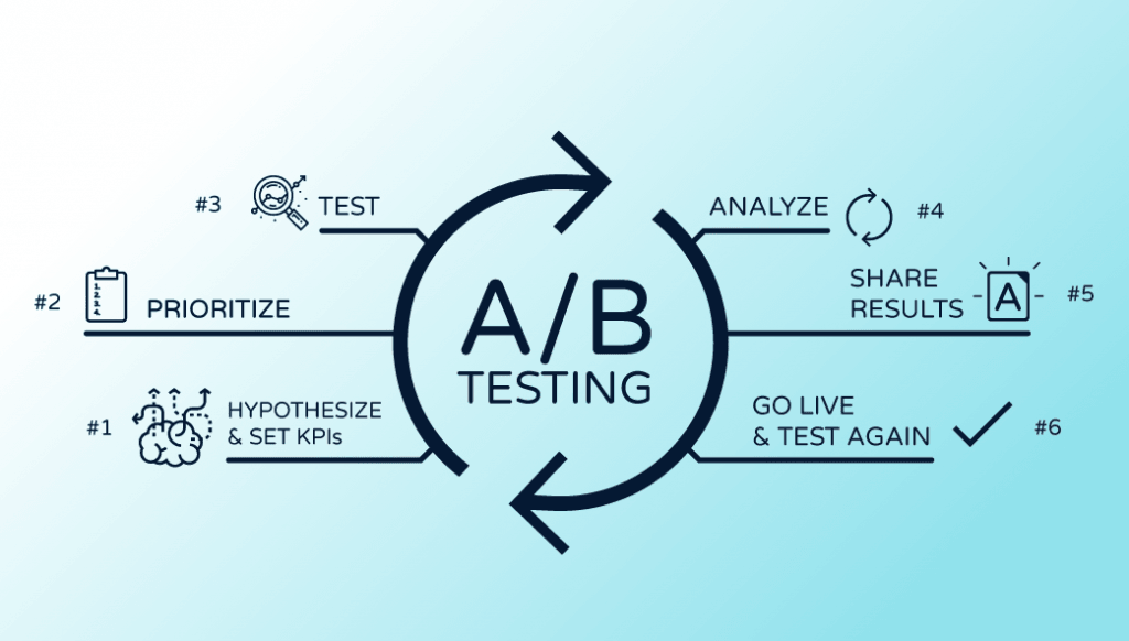 infographic about A/B Testing Best Practices