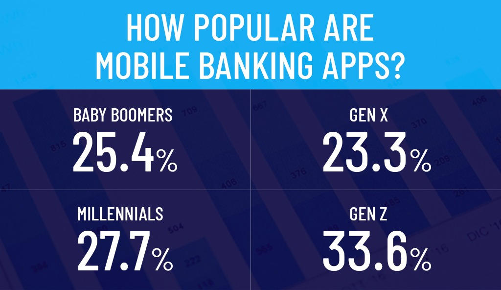 How Popular are Mobile Banking Apps