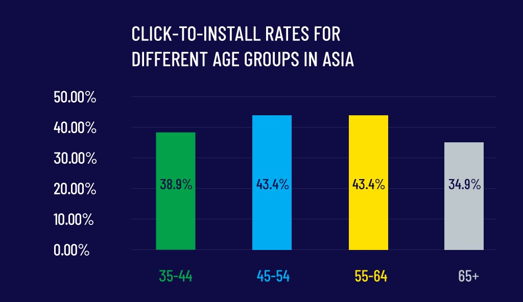 CLICK-TO-INSTALL RATES AGE GROUPS ASIA